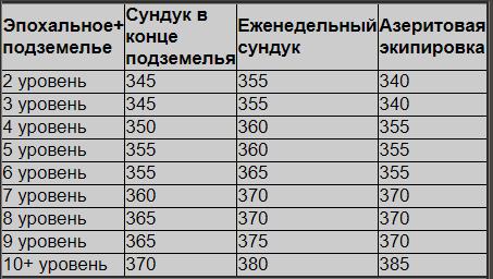уровень шмота в мифик+ bfa